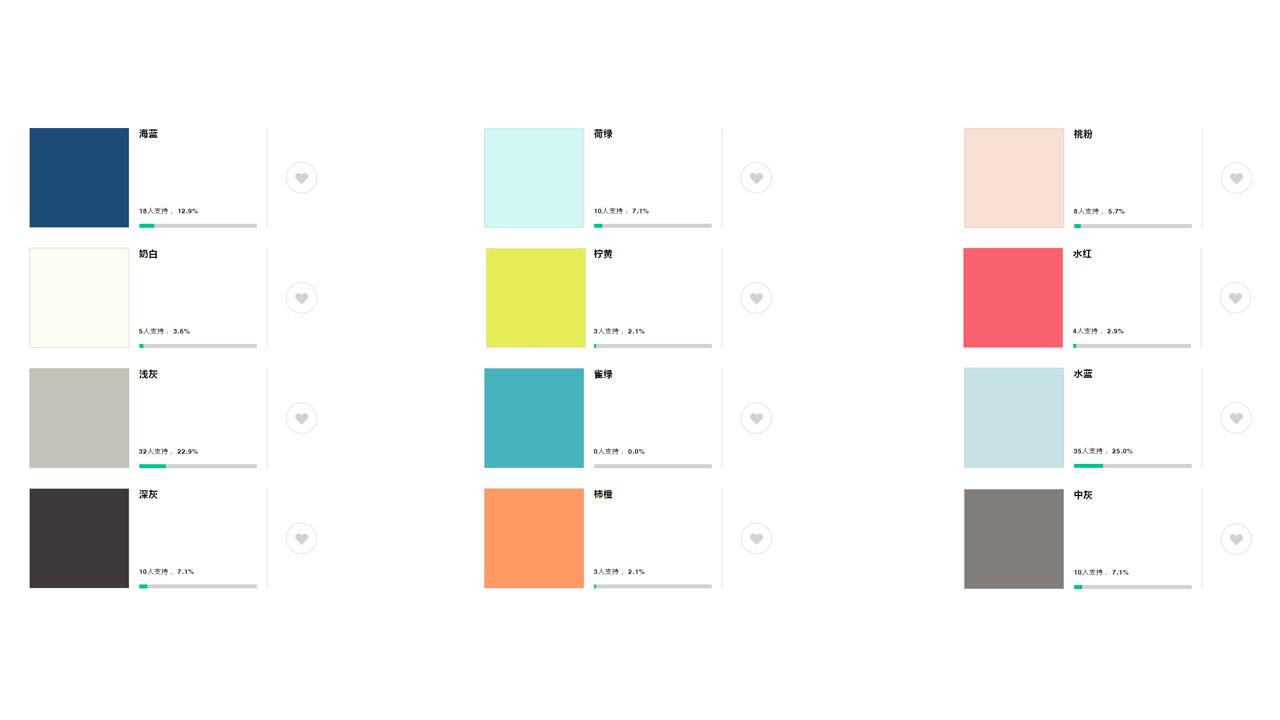 早在去年9月,造作家居线上线预售,你参与到了设计民主的环节。在预售阶段,每一位用户都可以投票选择出心仪色彩,9个预售系列的上千人次的投票,产生了如今的5个系列纹样。睡在喜欢的颜色里,才是愉悦的有眠,卧室里的氛围和情绪,由你说了算。