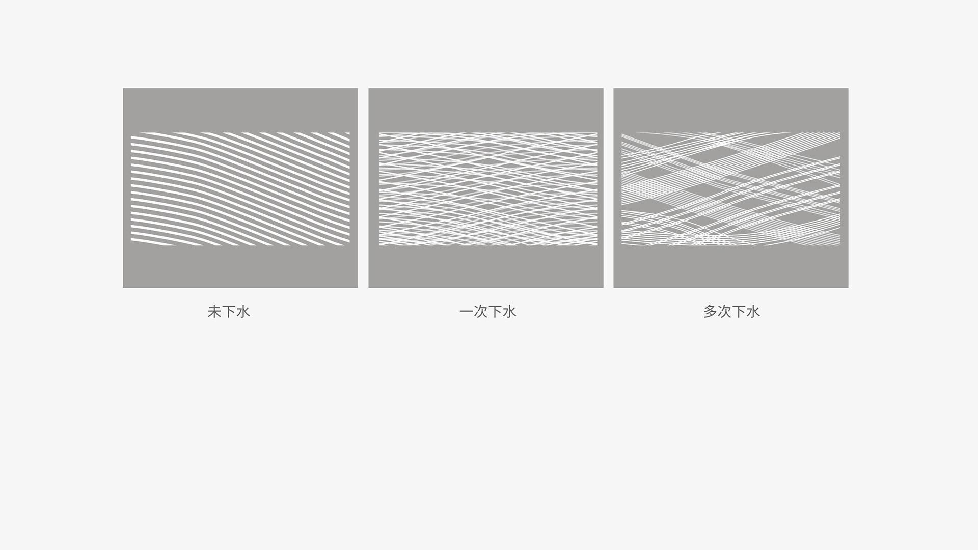 普通纱线2倍螺旋,结构决定品质