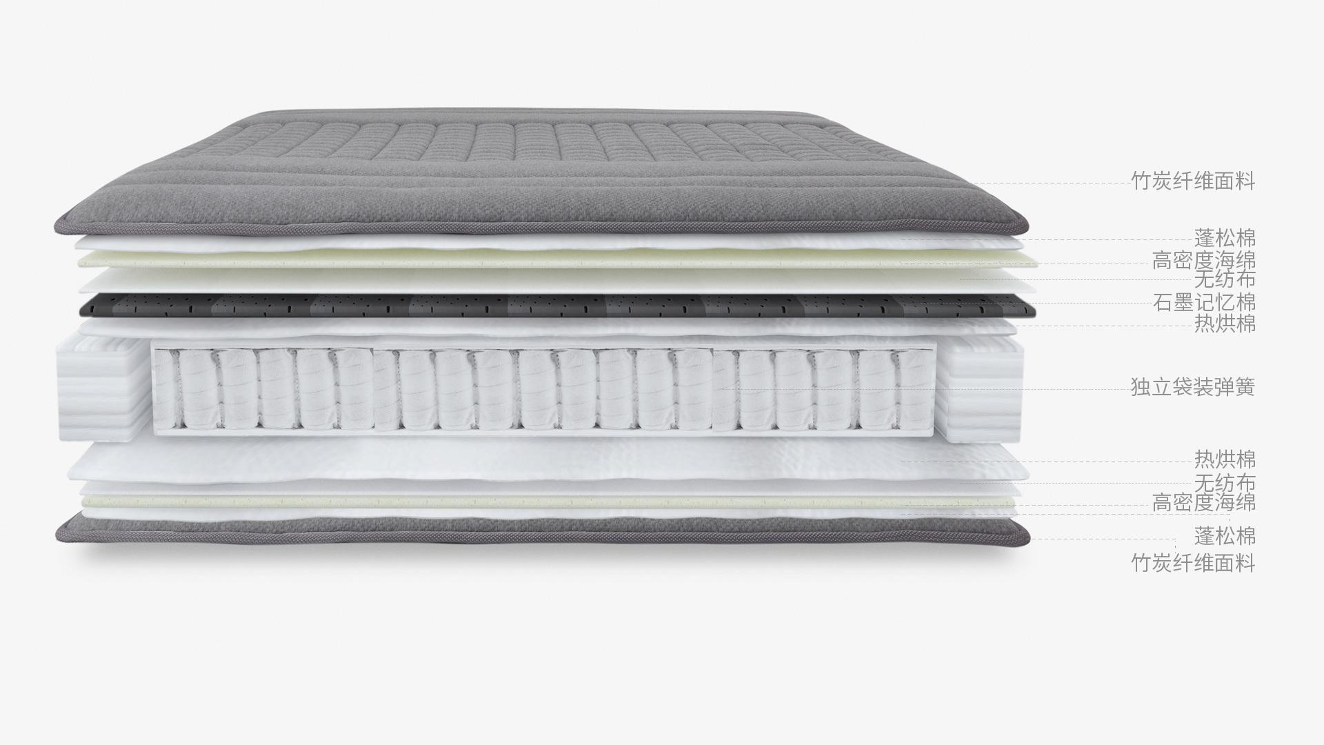 26cm厚12层优质填充<br/>满足碳科技床垫的全睡眠需求