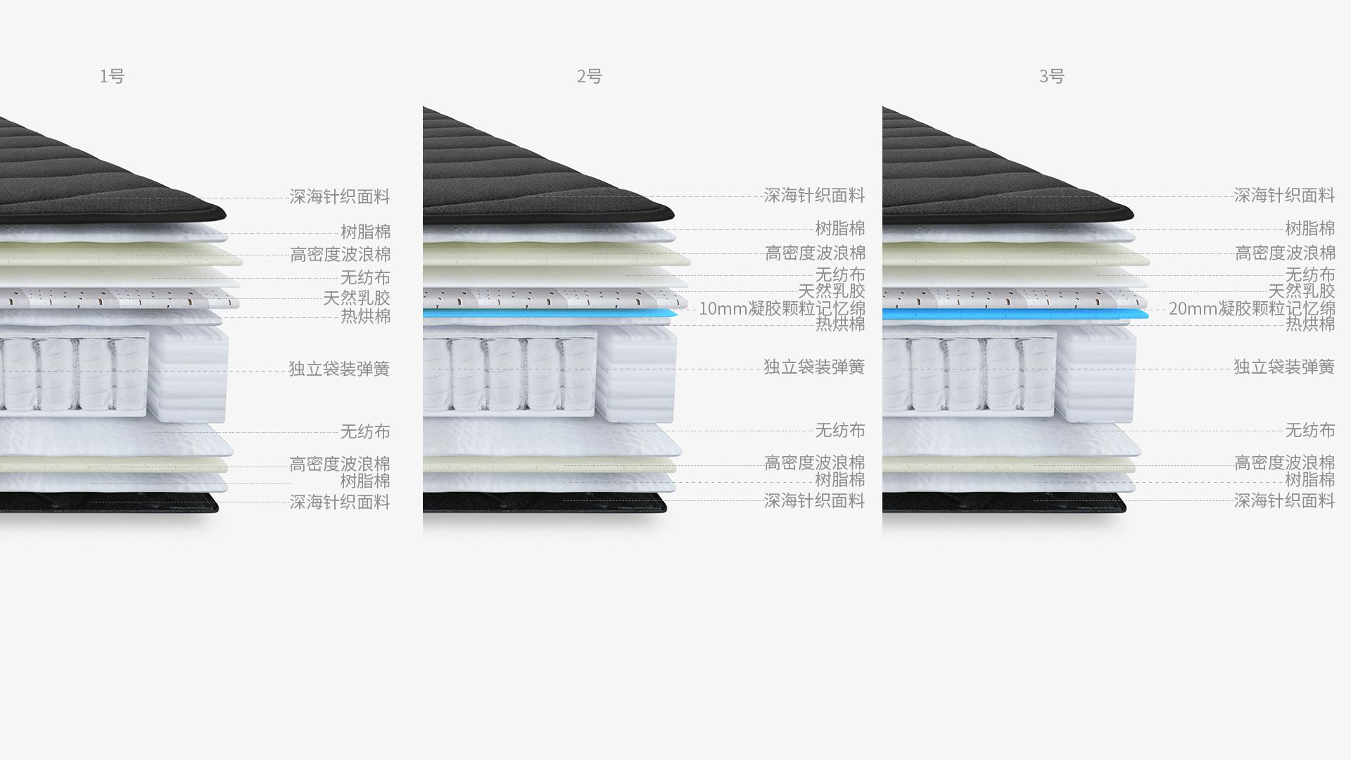 11+层优质填充,满足不同支撑需求
